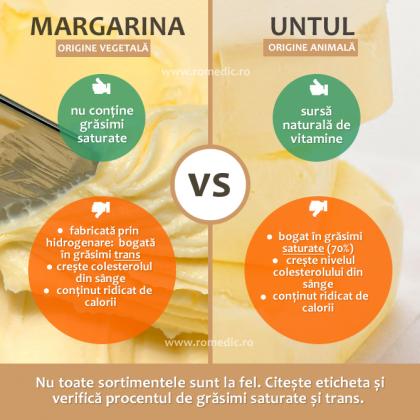 Margarina sau untul: care e mai bun pentru inima?