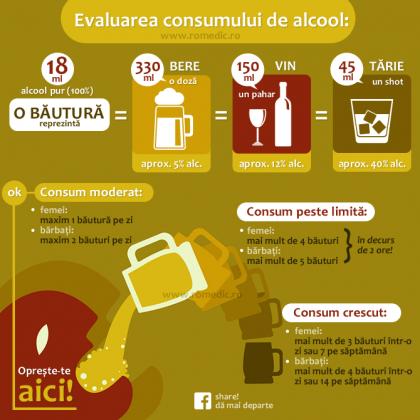 Consumul normal de alcool
