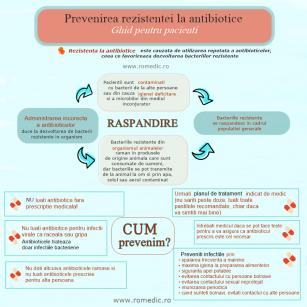 Prevenirea rezistenței la antibiotice – Ghid pentru pacienți!