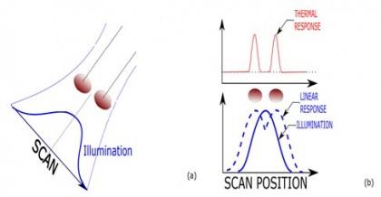 Radiația termică - o nouă metoda de detectare în microscopie