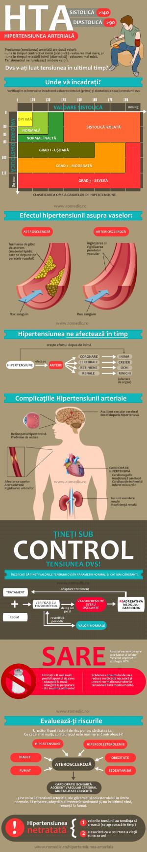 Hipertensiune - ghid pentru pacienti