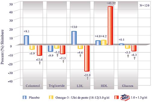 colesterol scazut sub limita normala