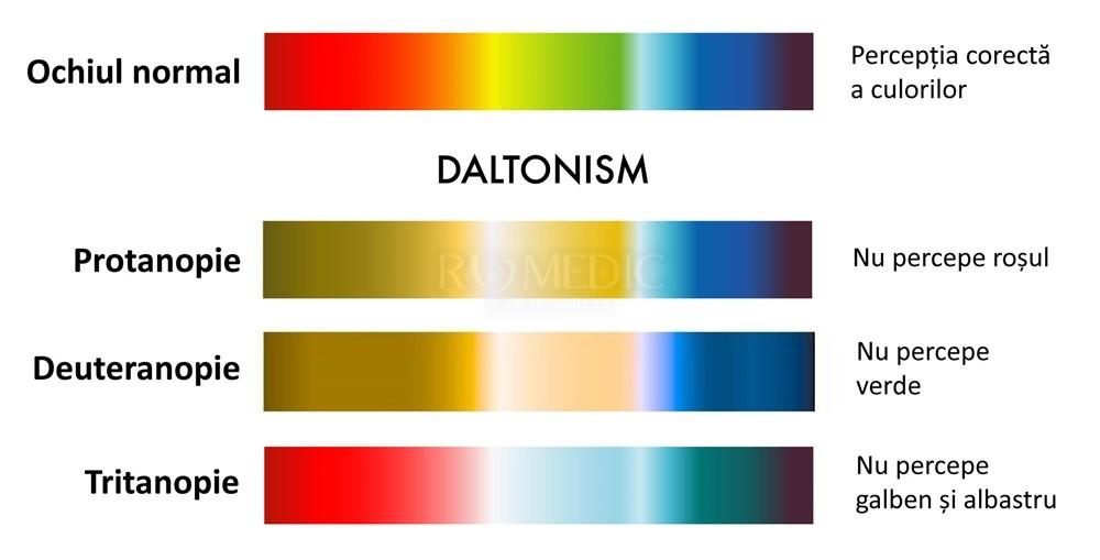 masă de testare a vederii daltonism