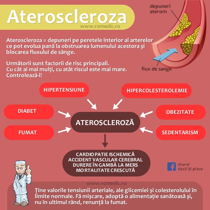 factori de risc ai bolii vasculare periferice